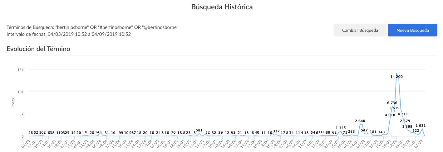 evolutivo volumen de conversación sobre Bertín Osborne de los últimos 6 meses