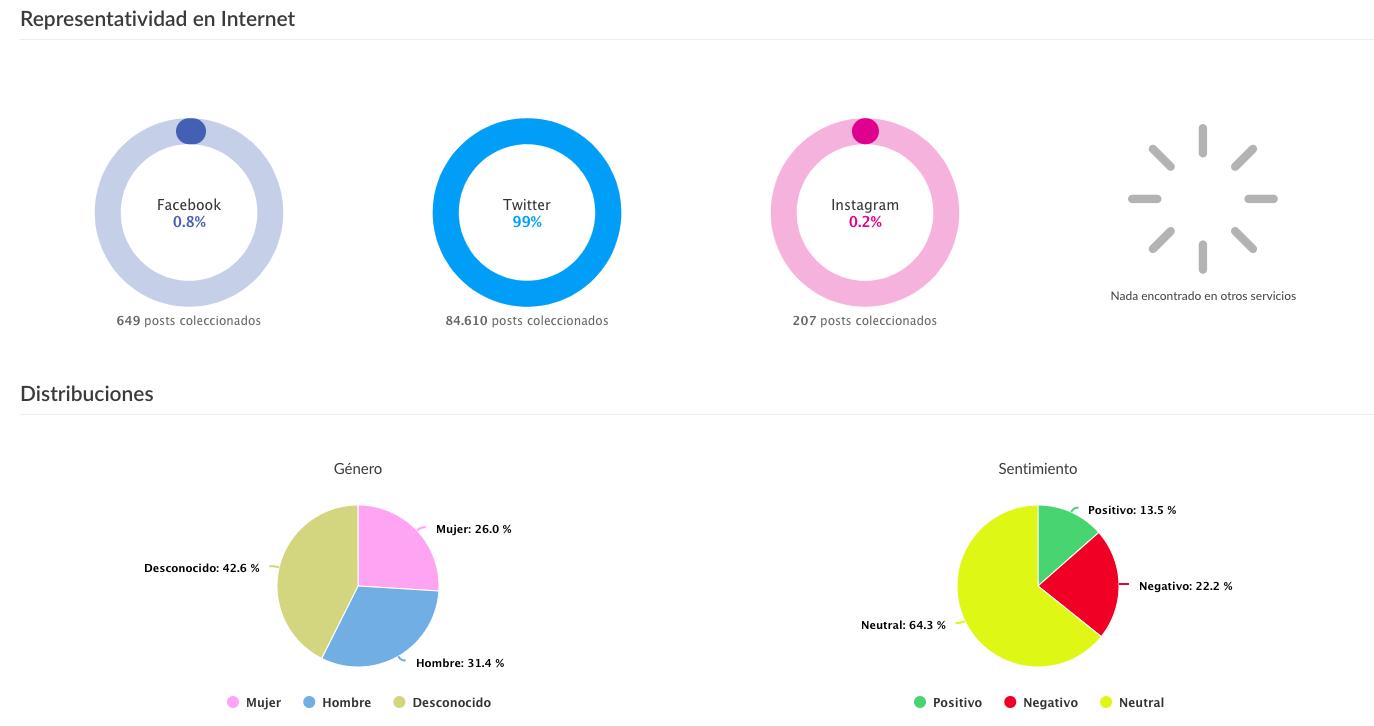 % de red social donde se halla la conversación y sexo y sentiment