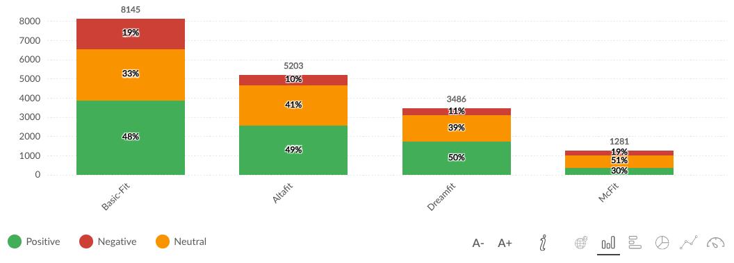 Desglose de muestra por % de posts clasificados por sentimiento